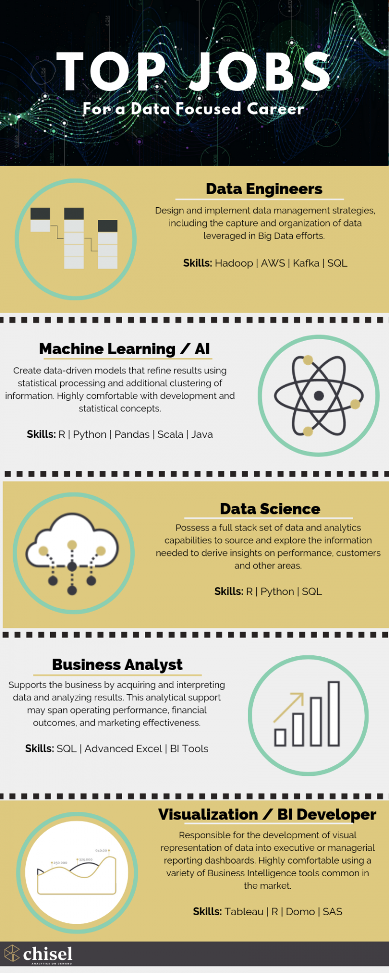 Top Jobs for a Data Focused Career
