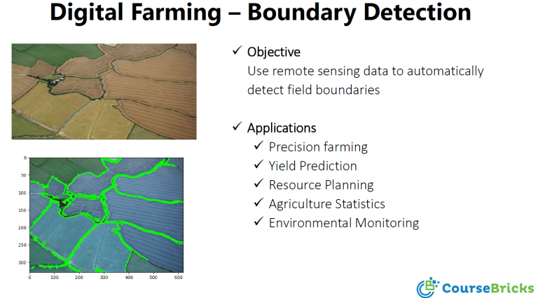 Digital Farming Boundary Detection